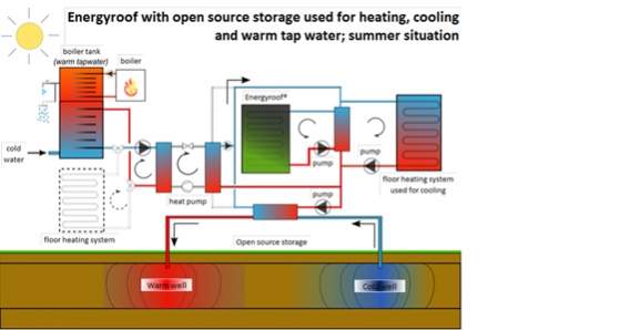 Projection of a possible application of Energyroof® in this case combined with floor heating (or u2013cooling) heated tap water and open source storage in ...  sc 1 st  Energiedak & Energyroof®: a water tight and economical solution for renewable energy